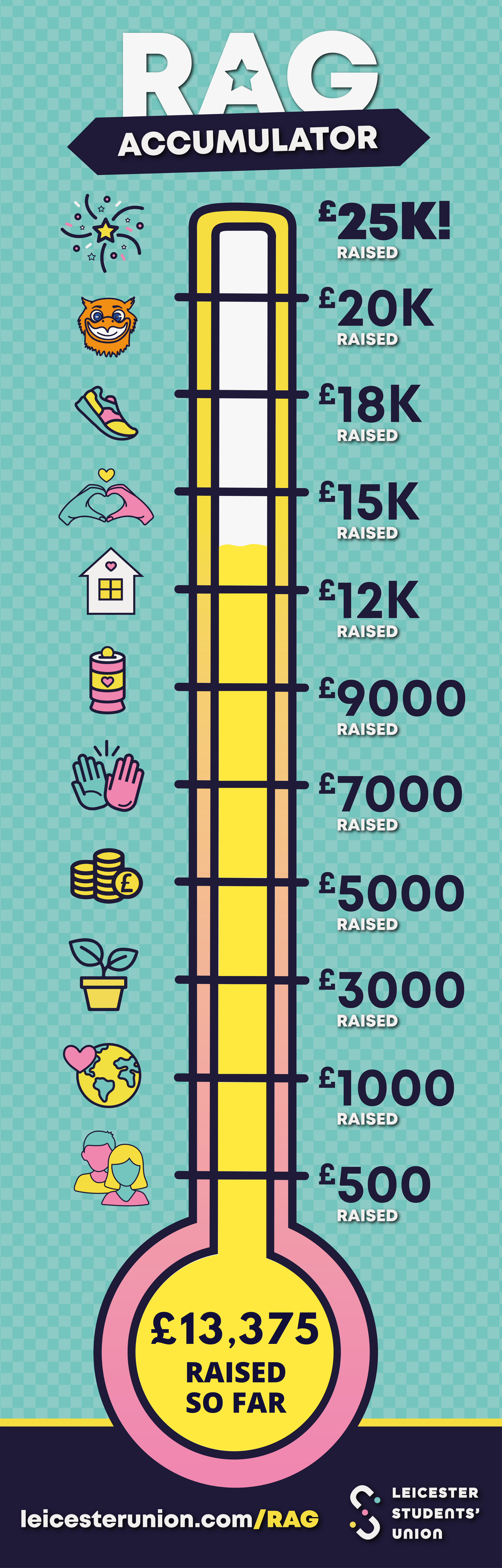 Fundraising thermometer showing £13375 raised so far this academic year.